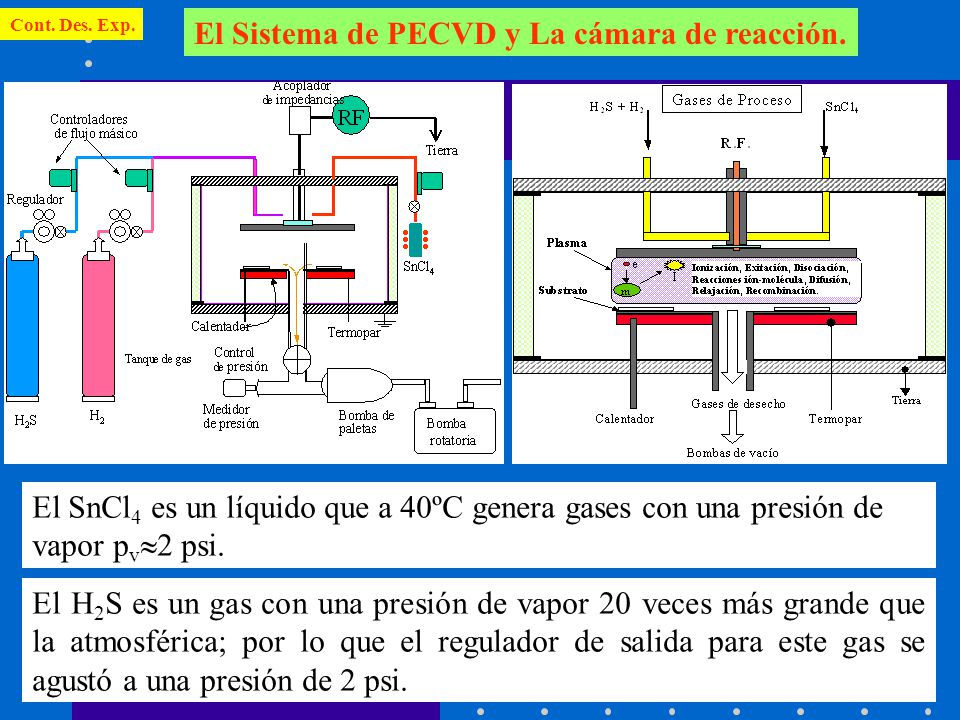 El Sistema de PECVD y La cámara de reacción.