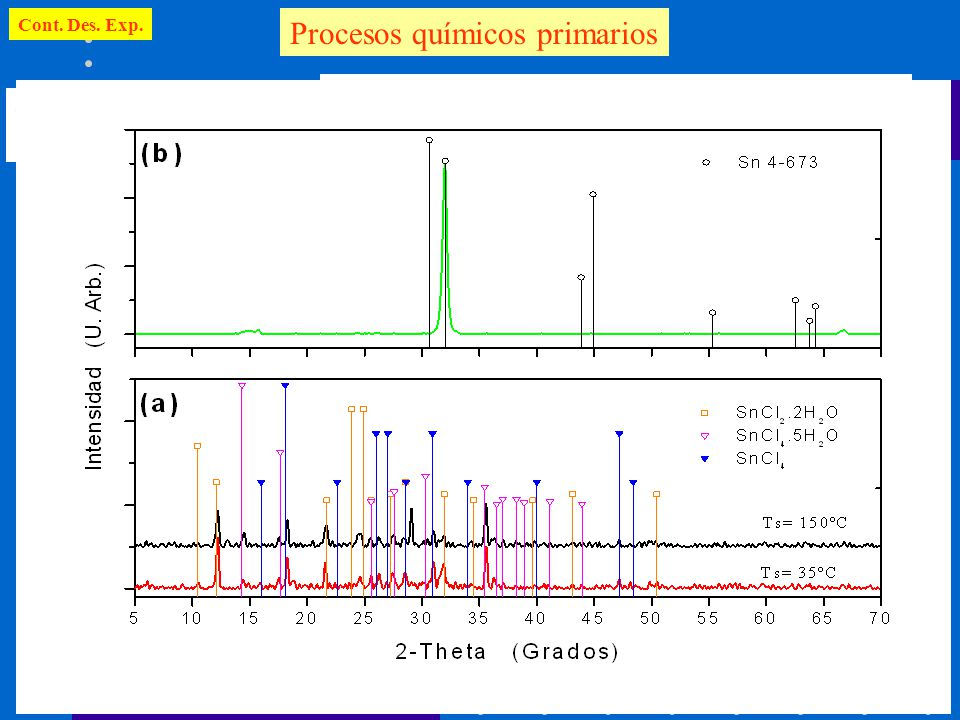 Procesos químicos primarios