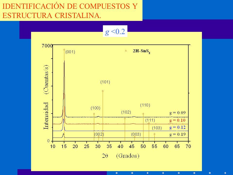 IDENTIFICACIÓN DE COMPUESTOS Y