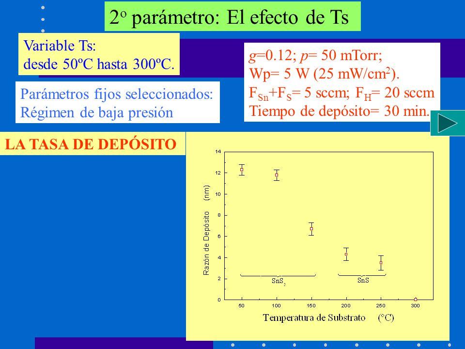2o parámetro: El efecto de Ts