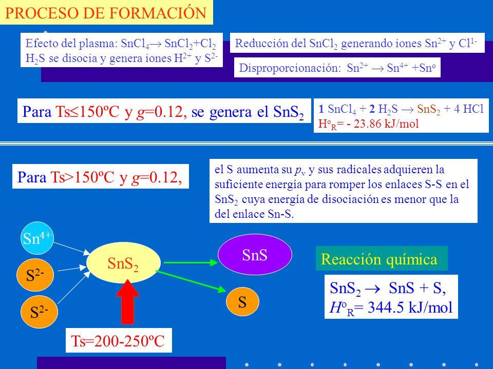 Para Ts150ºC y g=0.12, se genera el SnS2