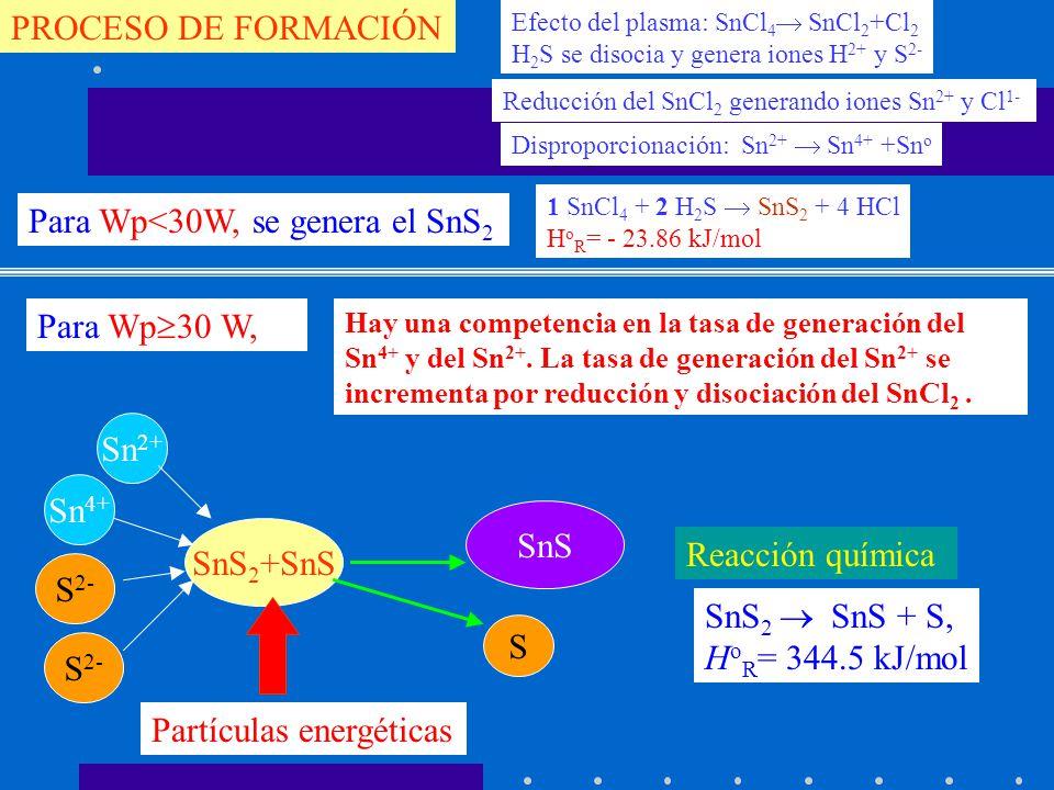 Para Wp<30W, se genera el SnS2