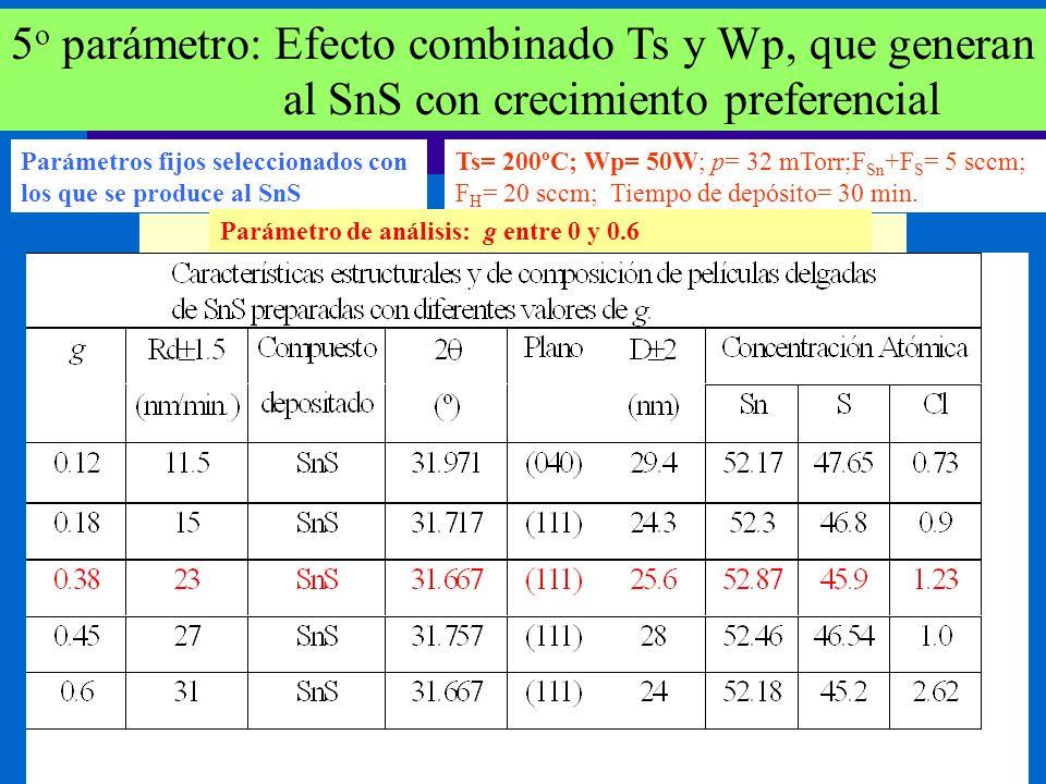 5o parámetro: Efecto combinado Ts y Wp, que generan al SnS con crecimiento preferencial