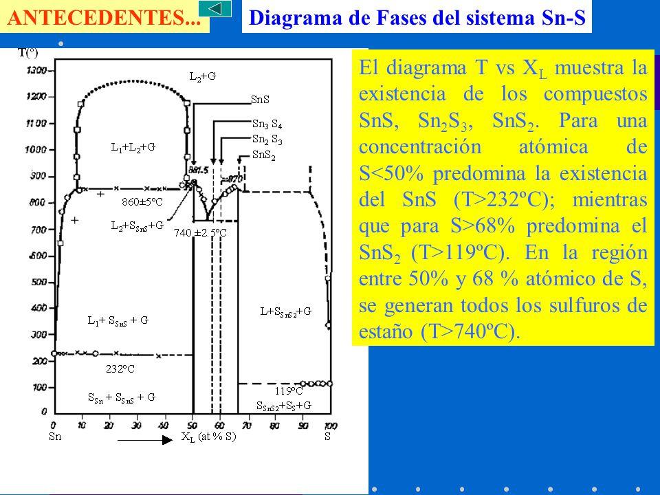 ANTECEDENTES... Diagrama de Fases del sistema Sn-S.
