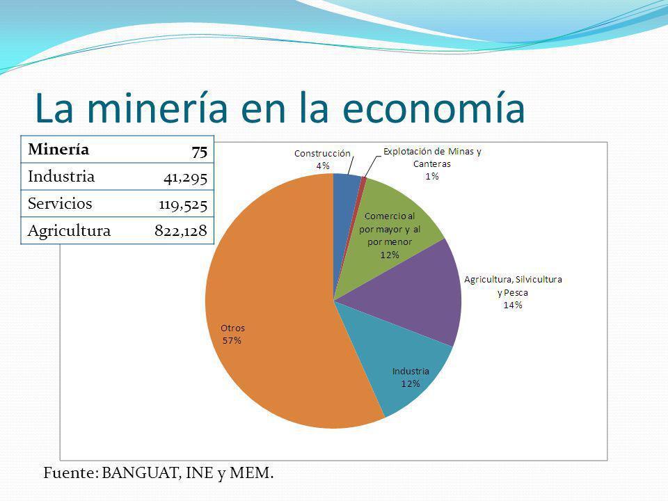 La minería en la economía