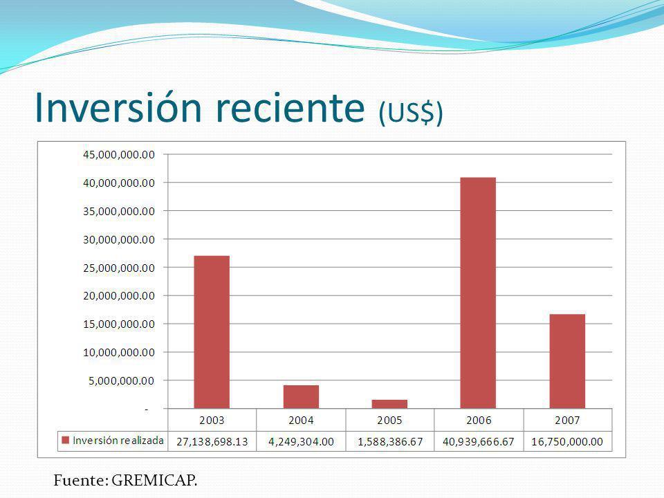 Inversión reciente (US$)