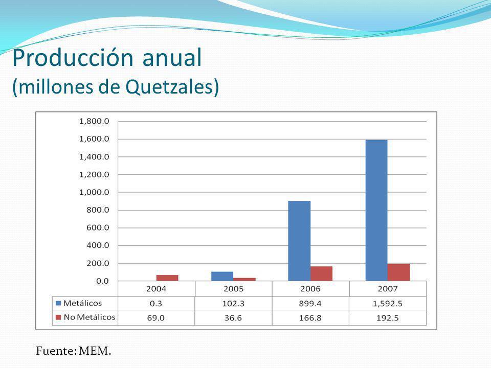 Producción anual (millones de Quetzales)