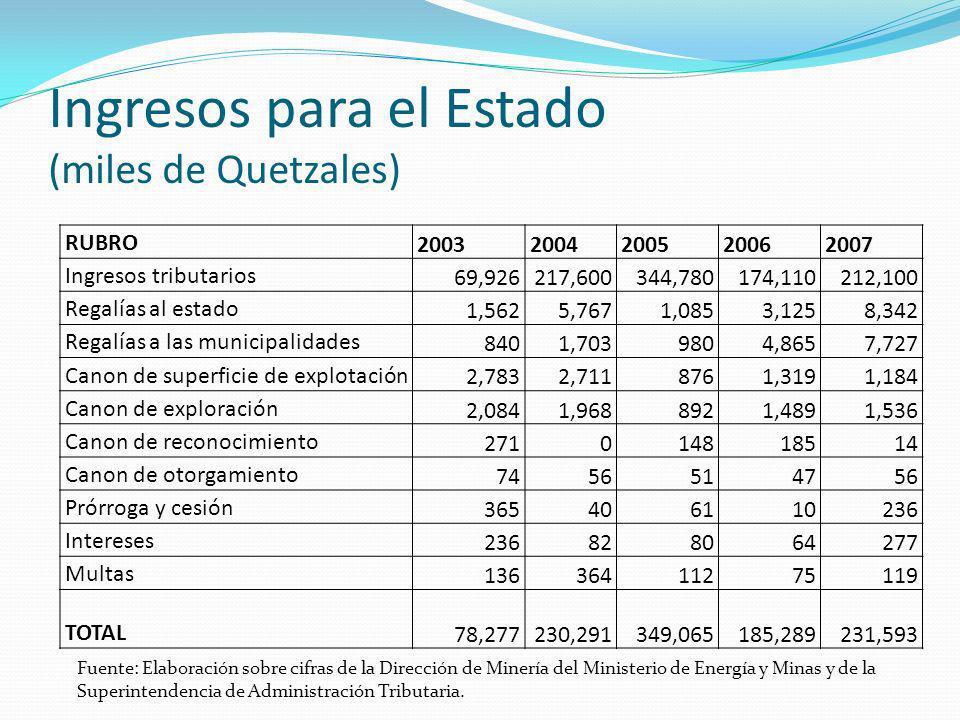 Ingresos para el Estado (miles de Quetzales)