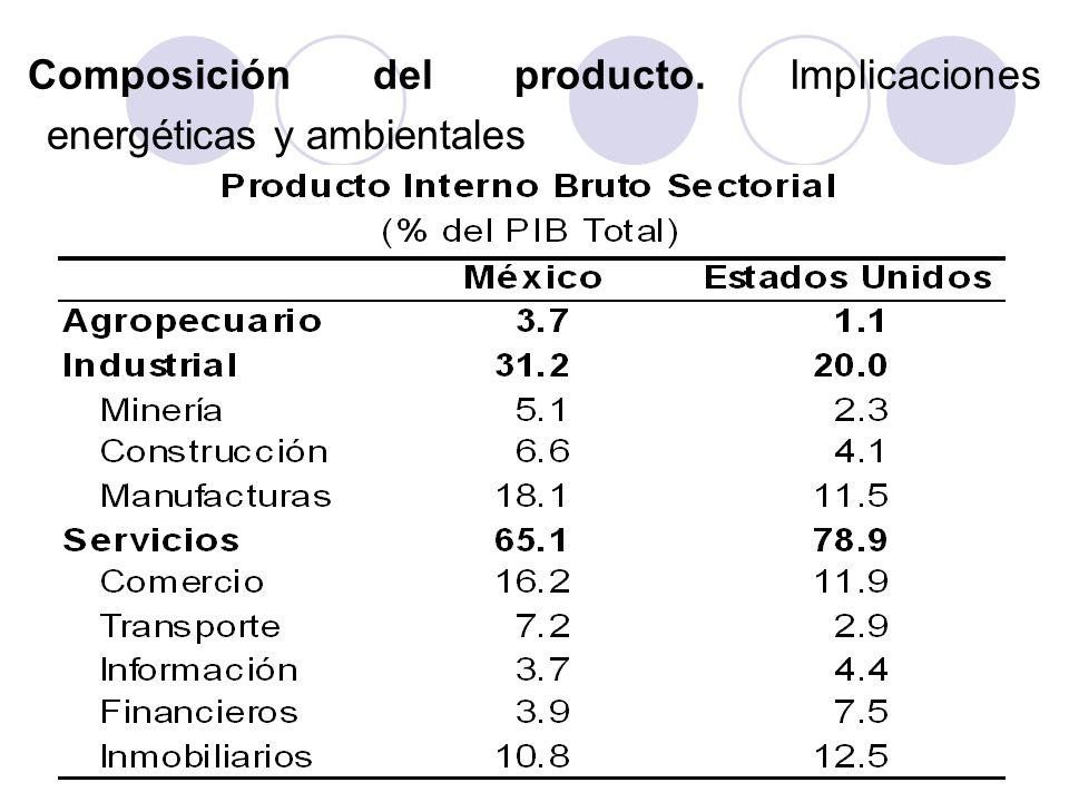 Composición del producto. Implicaciones energéticas y ambientales