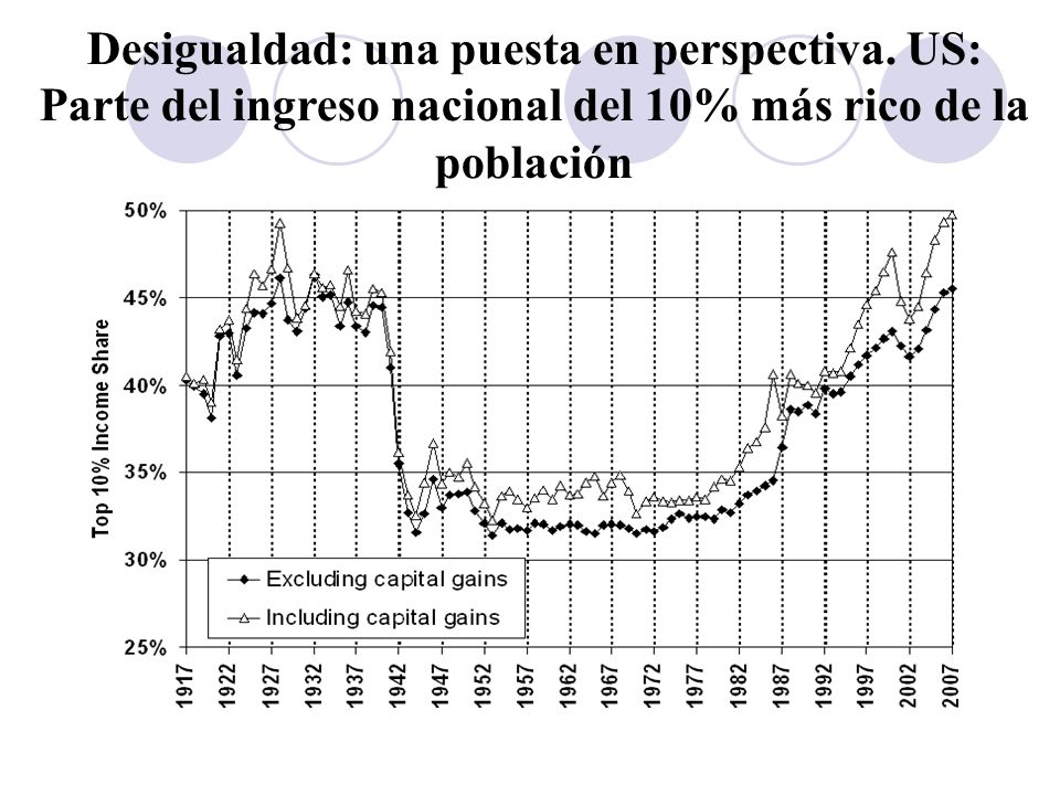 Desigualdad: una puesta en perspectiva
