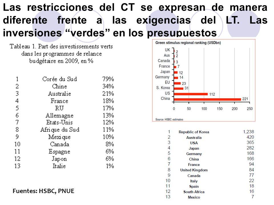 Las restricciones del CT se expresan de manera diferente frente a las exigencias del LT. Las inversiones verdes en los presupuestos