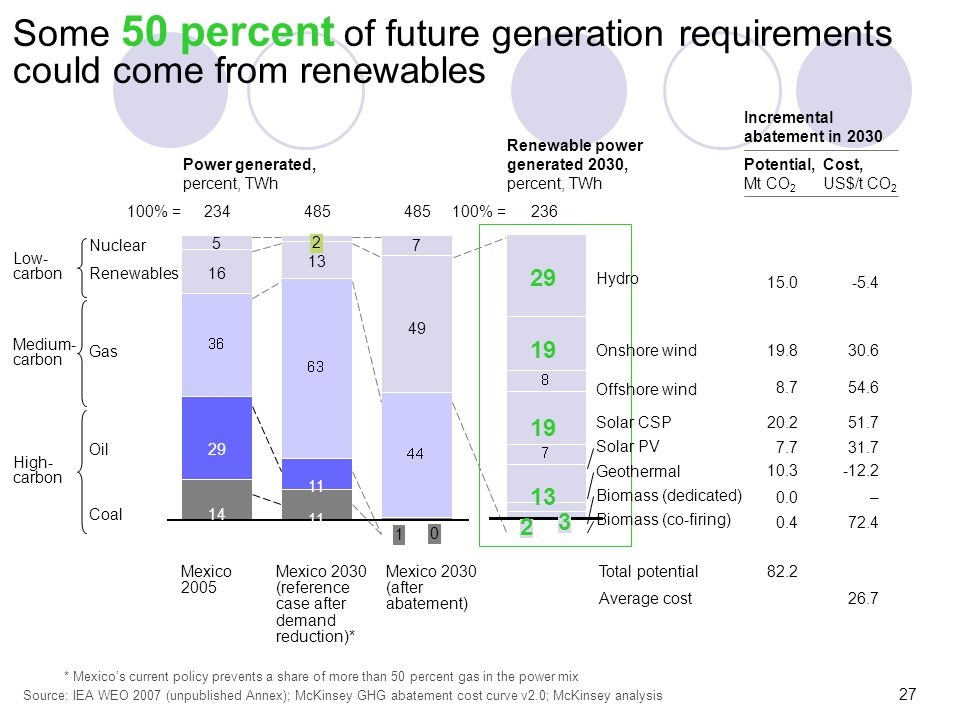 Some 50 percent of future generation requirements could come from renewables