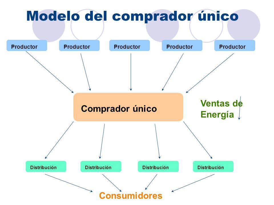 Modelo del comprador único