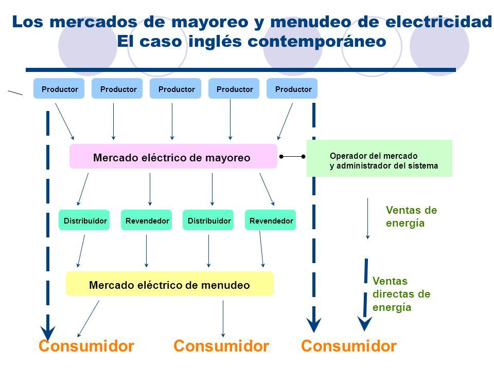Los mercados de mayoreo y menudeo de electricidad
