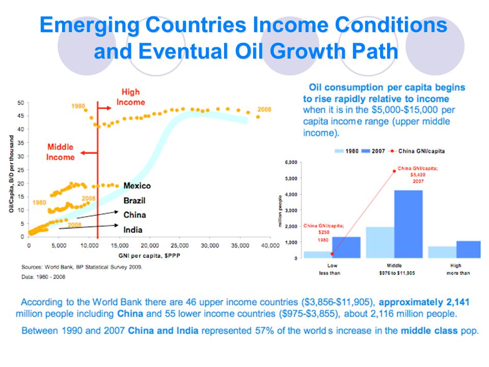 Emerging Countries Income Conditions and Eventual Oil Growth Path