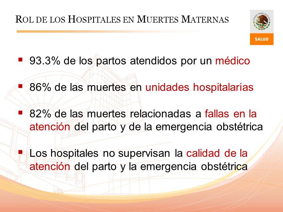 93.3% de los partos atendidos por un médico