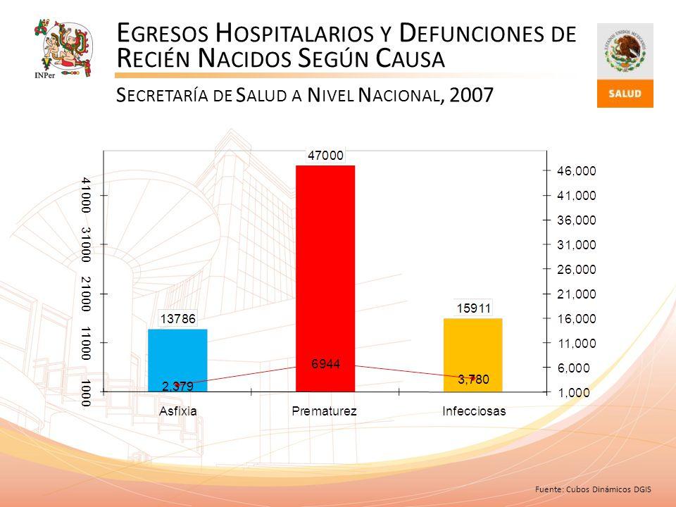 Egresos Hospitalarios y Defunciones de Recién Nacidos Según Causa
