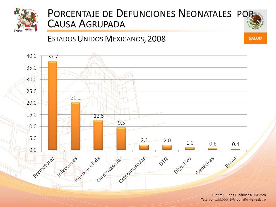 Porcentaje de Defunciones Neonatales por Causa Agrupada