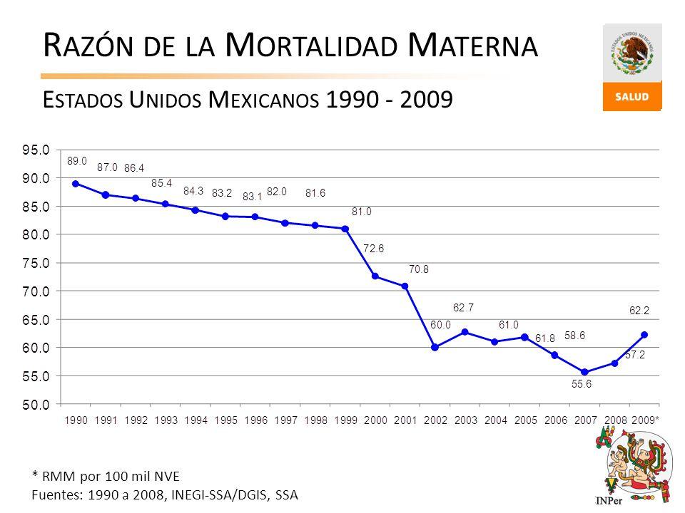 Razón de la Mortalidad Materna