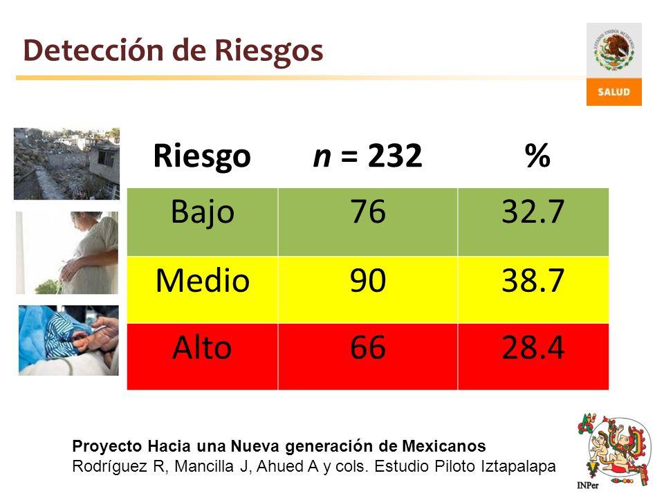 Riesgo n = 232 % Bajo 76 32.7 Medio 90 38.7 Alto 66 28.4