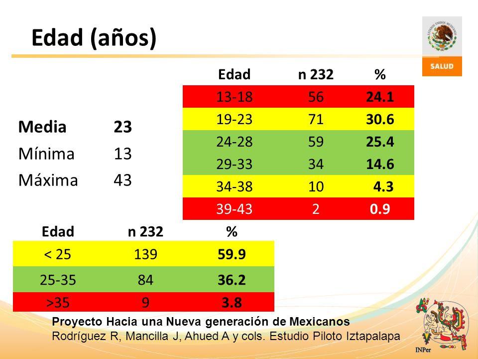 Edad (años) Media 23 Mínima 13 Máxima 43 Edad n 232 % 13-18 56 24.1