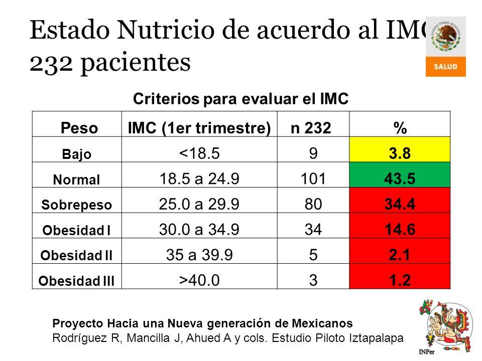 Estado Nutricio de acuerdo al IMC 232 pacientes