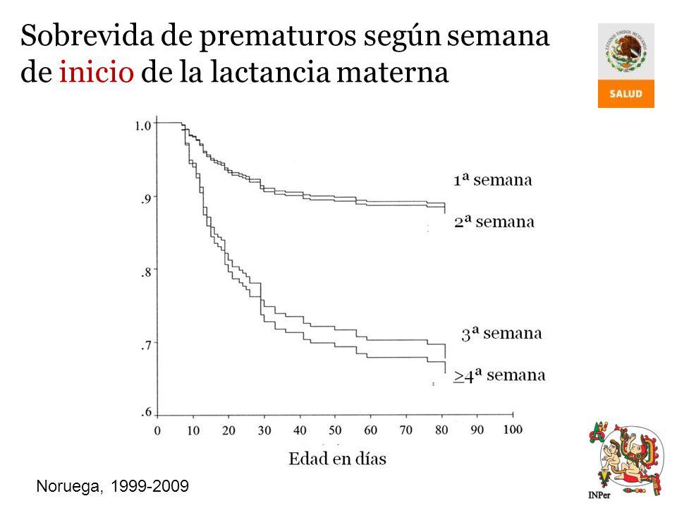 Sobrevida de prematuros según semana de inicio de la lactancia materna