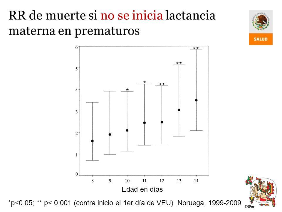 RR de muerte si no se inicia lactancia materna en prematuros