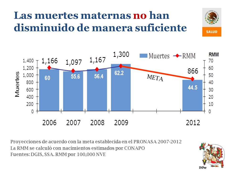 Las muertes maternas no han disminuido de manera suficiente
