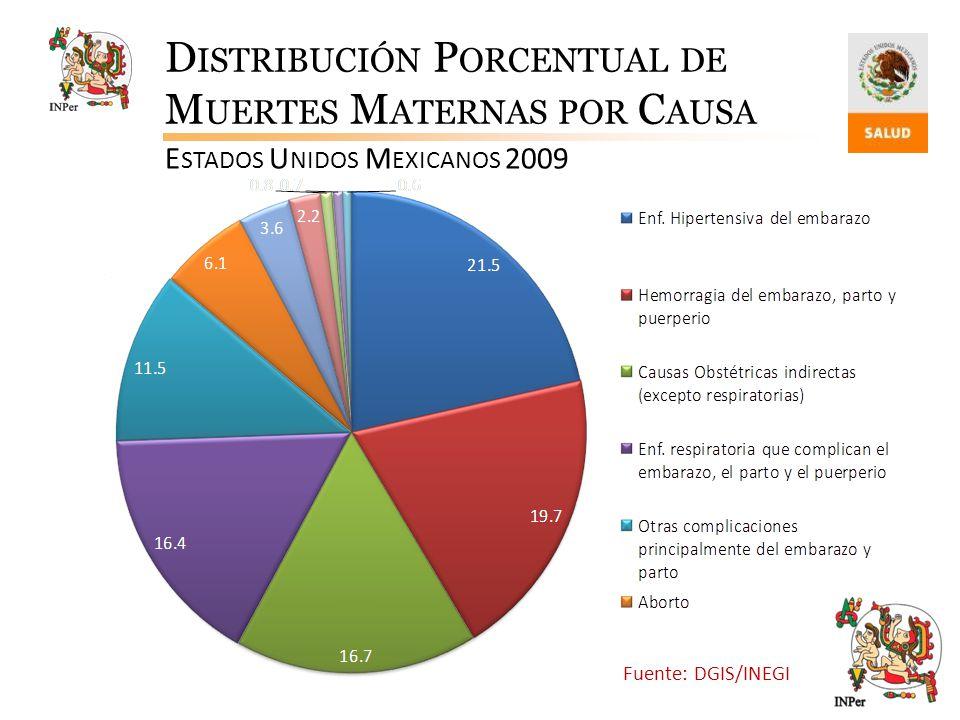 Distribución Porcentual de Muertes Maternas por Causa