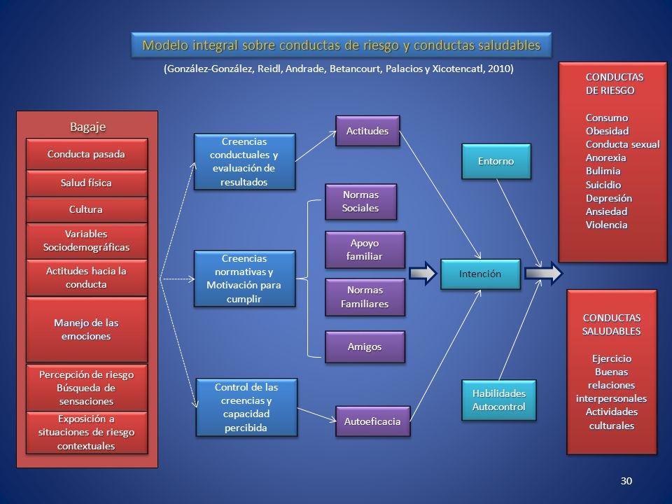 Modelo integral sobre conductas de riesgo y conductas saludables