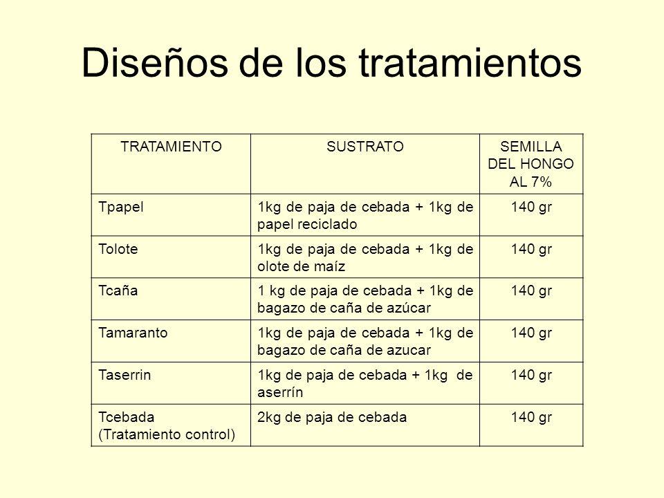 Diseños de los tratamientos
