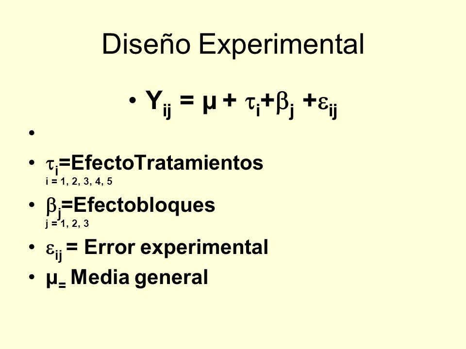 Diseño Experimental Yij = μ + i+j +ij