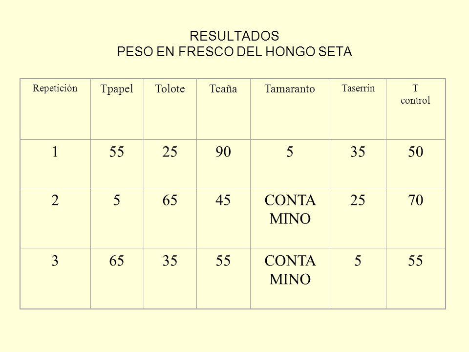 RESULTADOS PESO EN FRESCO DEL HONGO SETA