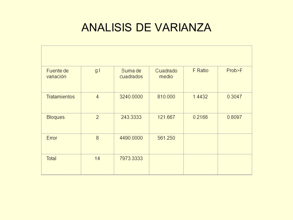 ANALISIS DE VARIANZA Fuente de variación g.l Suma de cuadrados