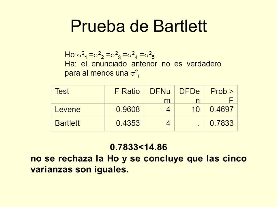 Prueba de Bartlett 0.7833<14.86