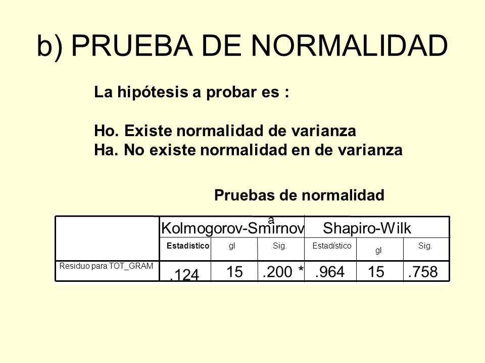 b) PRUEBA DE NORMALIDAD