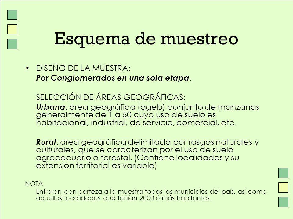 Esquema de muestreo DISEÑO DE LA MUESTRA: