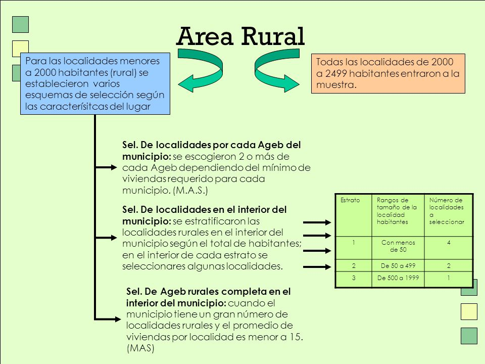 Area Rural Para las localidades menores a 2000 habitantes (rural) se establecieron varios esquemas de selección según las caracterísitcas del lugar.