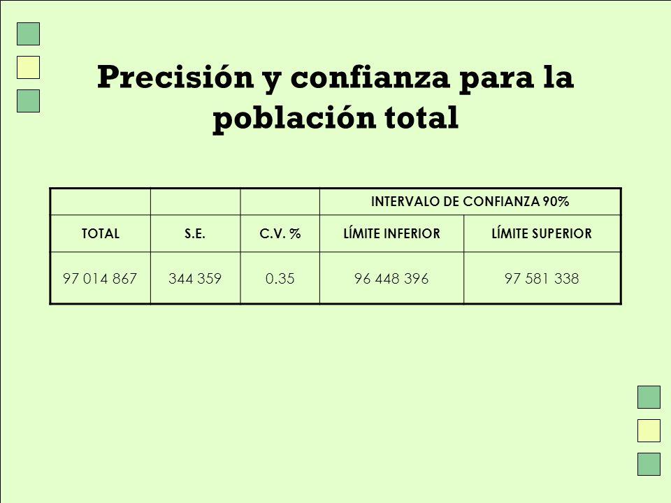 Precisión y confianza para la población total