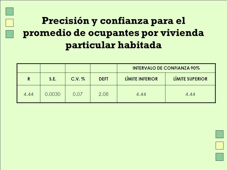 INTERVALO DE CONFIANZA 90%