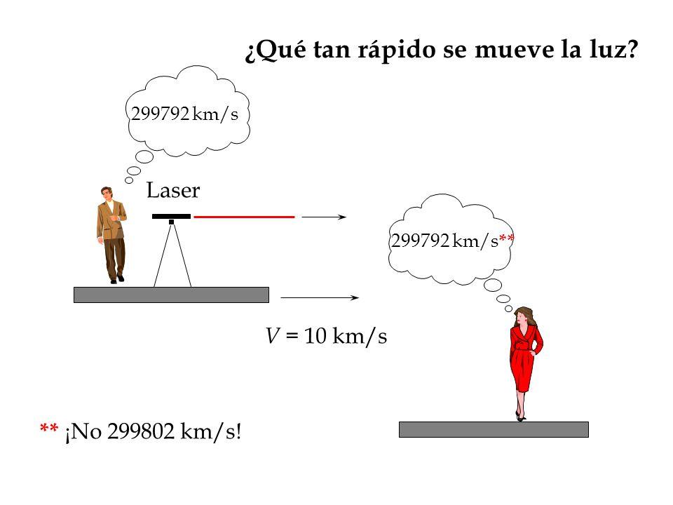 ¿Qué tan rápido se mueve la luz