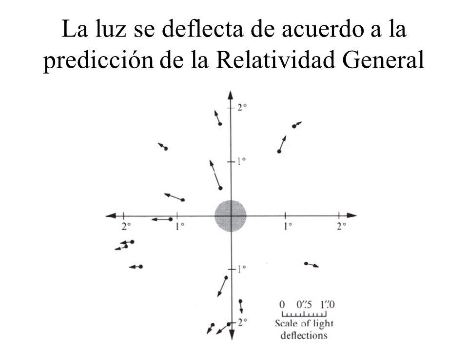 La luz se deflecta de acuerdo a la predicción de la Relatividad General