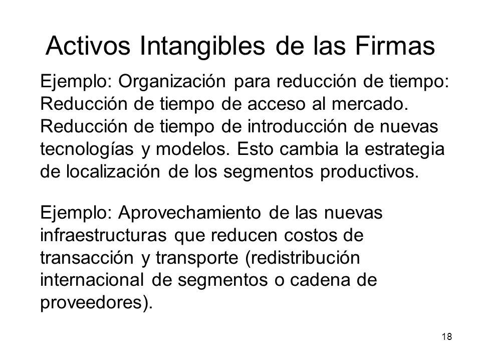 Activos Intangibles de las Firmas