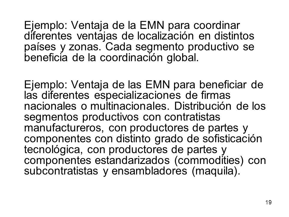 Ejemplo: Ventaja de la EMN para coordinar diferentes ventajas de localización en distintos países y zonas. Cada segmento productivo se beneficia de la coordinación global.