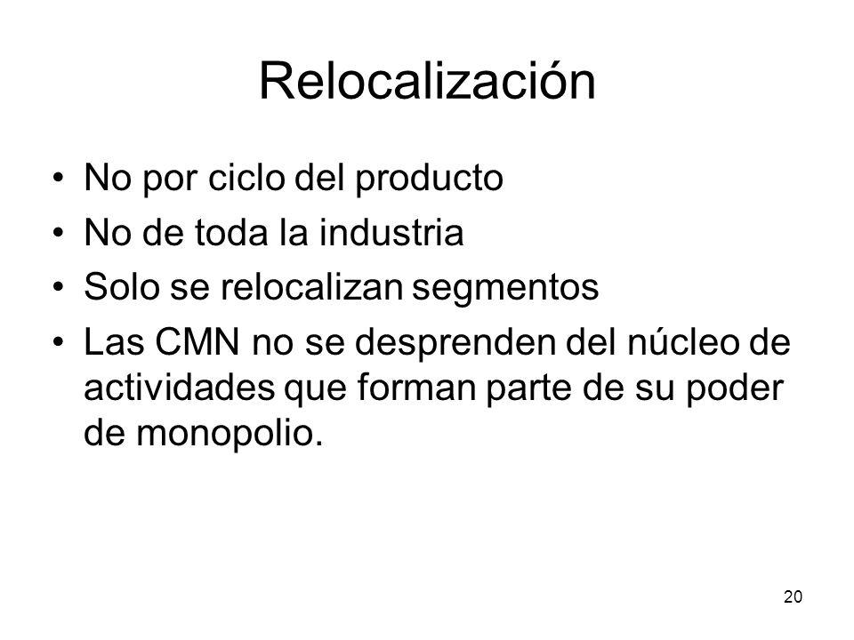 Relocalización No por ciclo del producto No de toda la industria