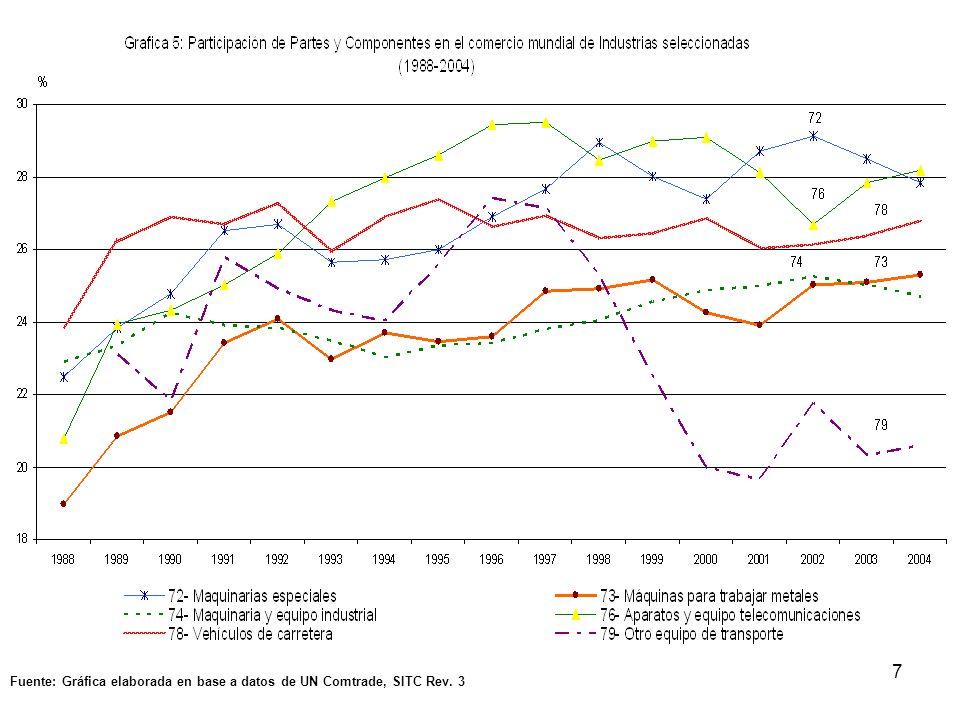 Fuente: Gráfica elaborada en base a datos de UN Comtrade, SITC Rev. 3