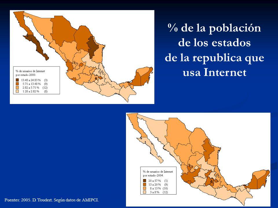 % de la población de los estados de la republica que usa Internet