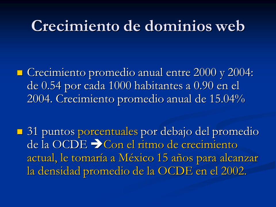 Crecimiento de dominios web