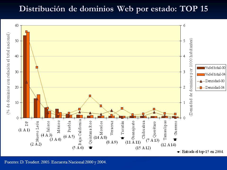 Distribución de dominios Web por estado: TOP 15